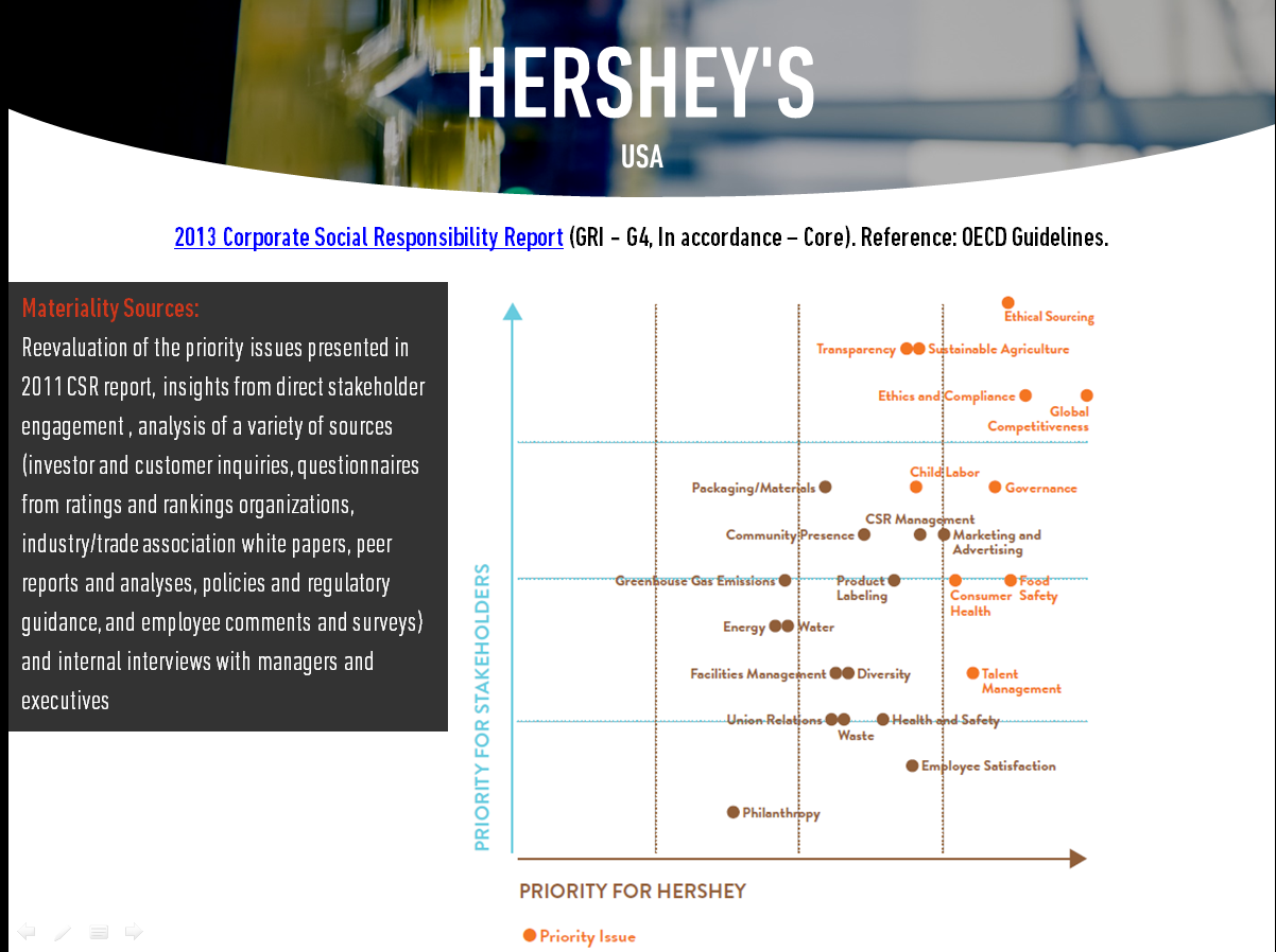 Hershey's Materiality Analysis from our Materiality Benchmarking E-Book
